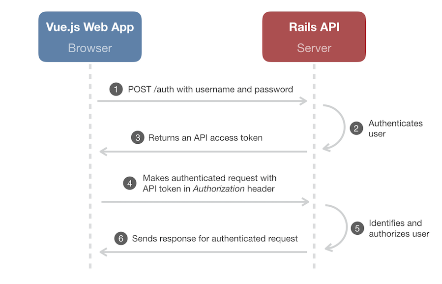 Using Rails Session Cookies for API Authentication